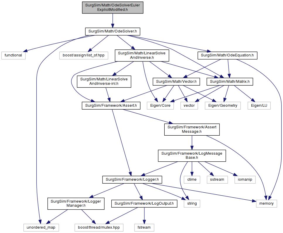Odesolvereulerexplicitmodified H File